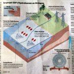 Les hydroliennes s'installent en Bretagne…